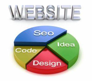 Website graph concept , 3D illustration